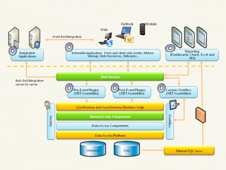 The Extensibility Model Of Microsoft Dynamics Crm